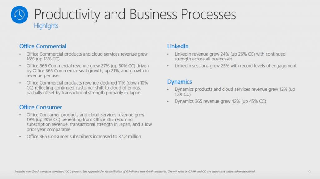 LinkedIn-Umsatz-Entwicklung-Interaktion