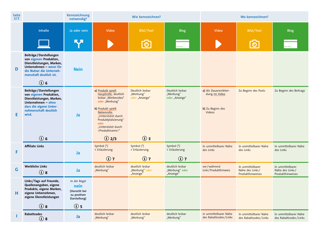 Social-Media-Kennzeichnungsmatrix-2020