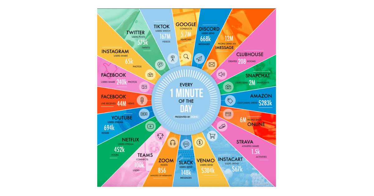 60-Sekunden-Internet-Social-Media-Statistiken-2021